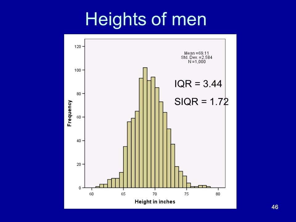 Heights of men IQR = 3.44 SIQR = 1.72