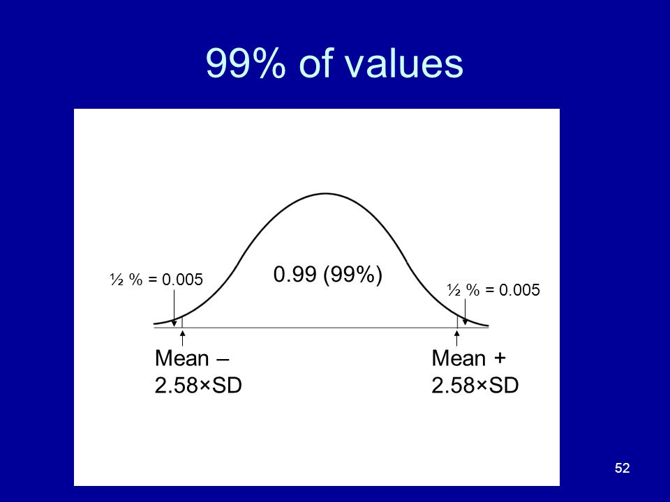 99% of values 0.99 (99%) Mean – 2.58×SD Mean + 2.58×SD ½ % = 0.005
