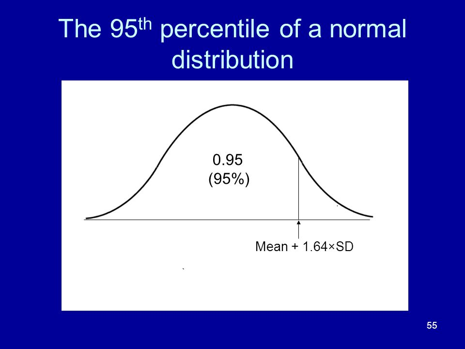 The 95th percentile of a normal distribution
