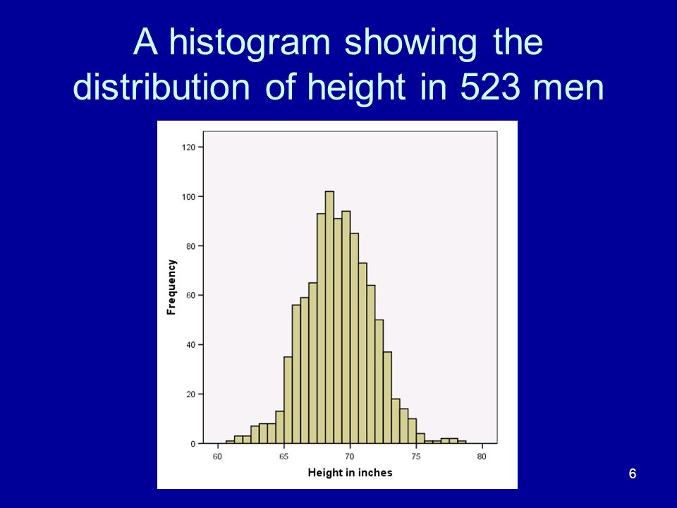 A histogram showing the distribution of height in 523 men