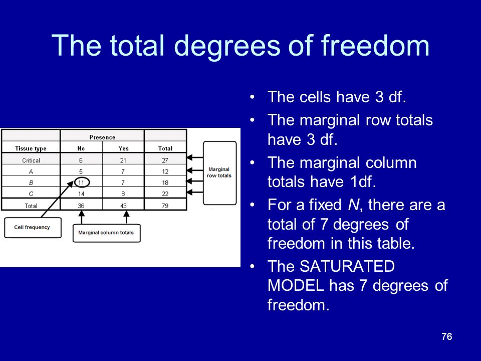 The total degrees of freedom