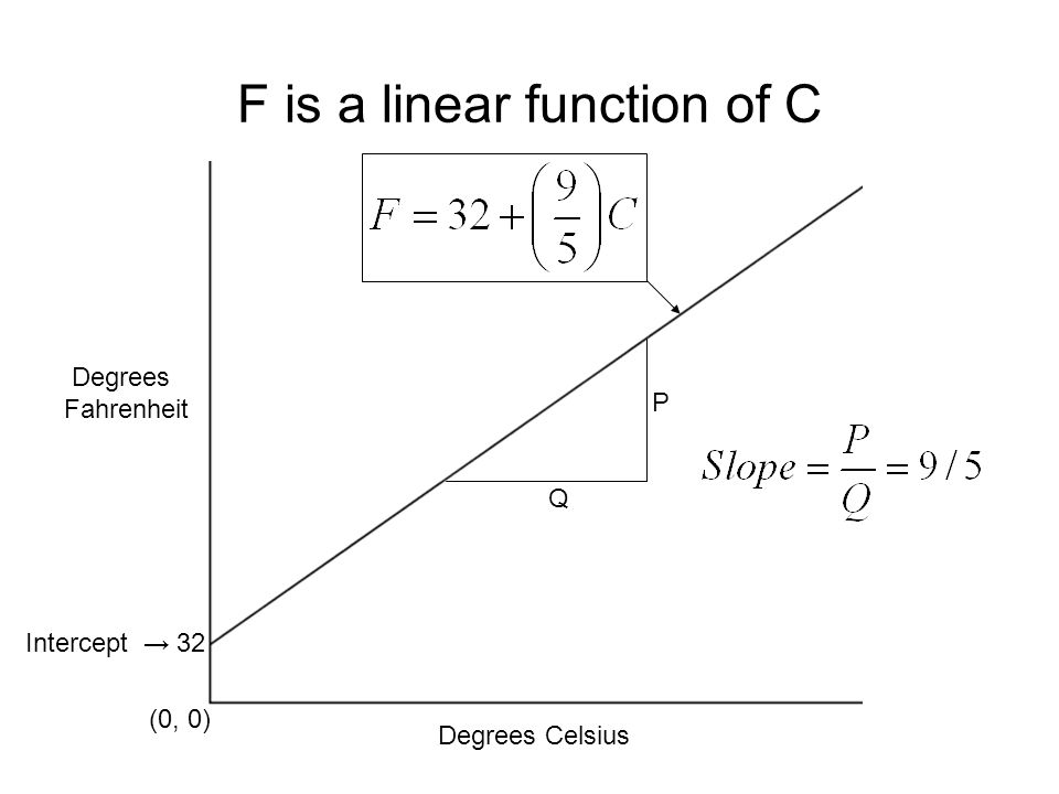 F is a linear function of C