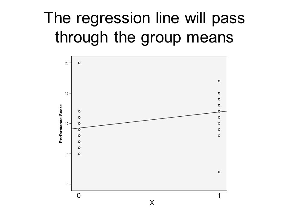 The regression line will pass through the group means