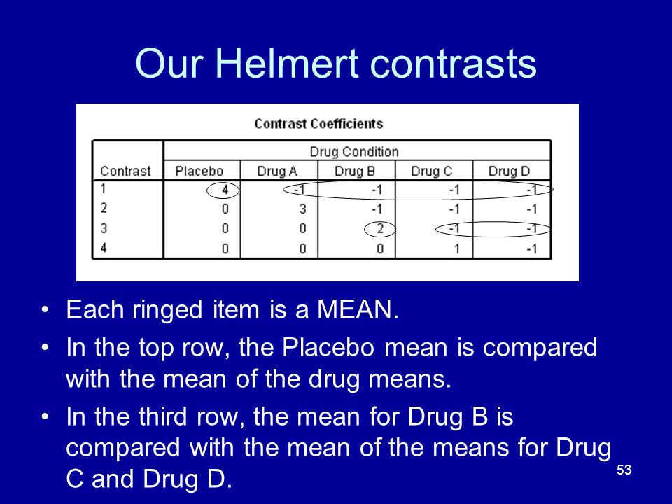 Our Helmert contrasts Each ringed item is a MEAN.