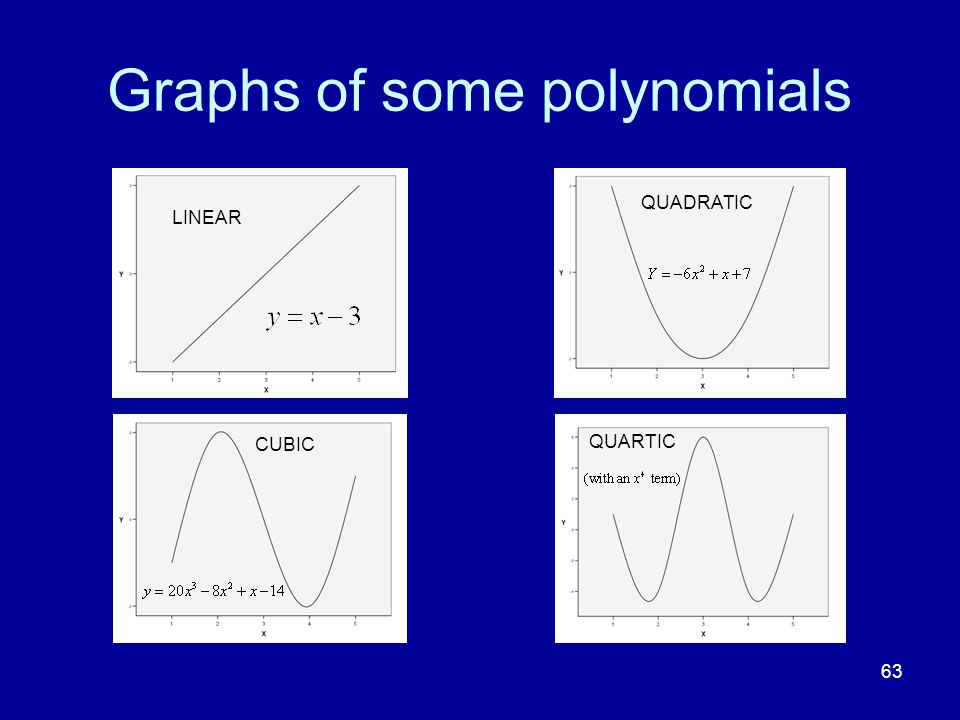 Graphs of some polynomials