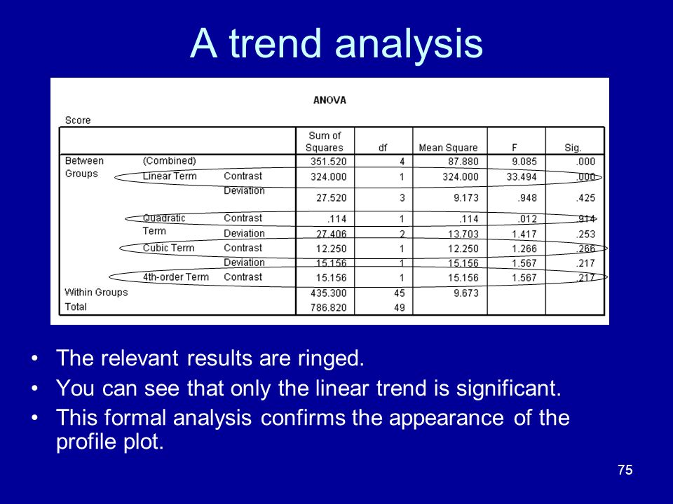 A trend analysis The relevant results are ringed.