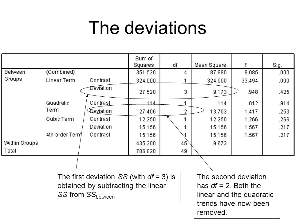 The deviations The first deviation SS (with df = 3) is obtained by subtracting the linear SS from SSbetween.