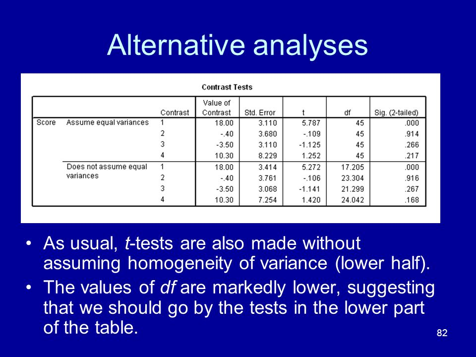 Alternative analyses As usual, t-tests are also made without assuming homogeneity of variance (lower half).