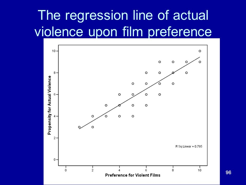 The regression line of actual violence upon film preference