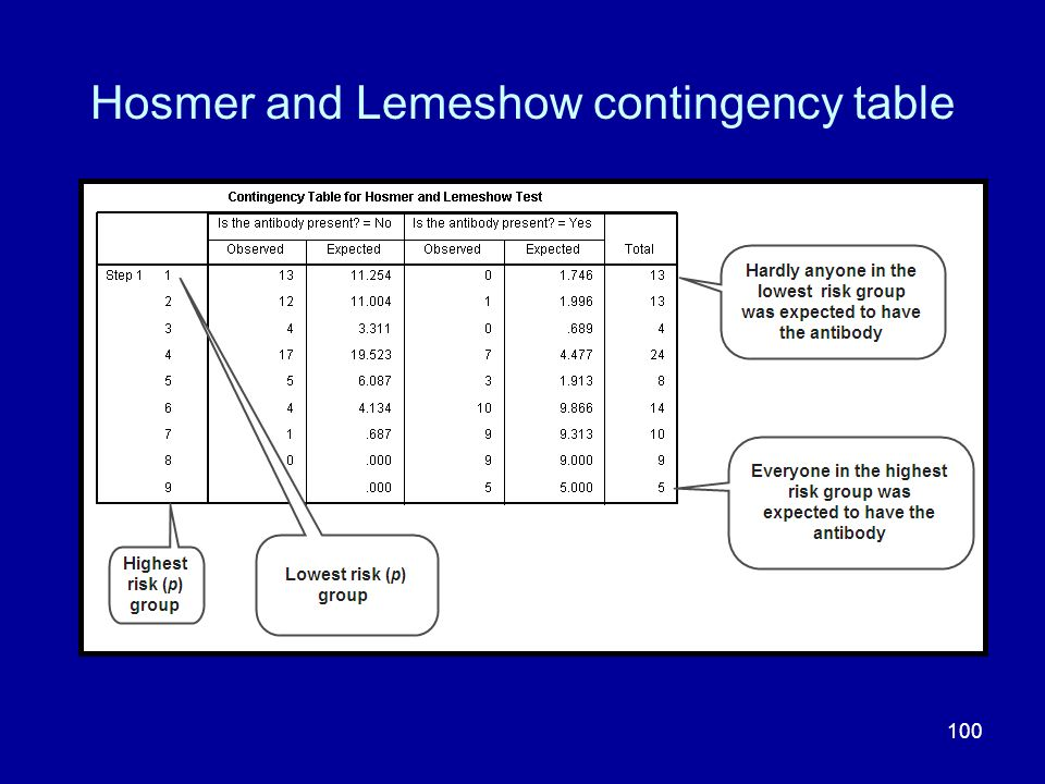 Hosmer and Lemeshow contingency table