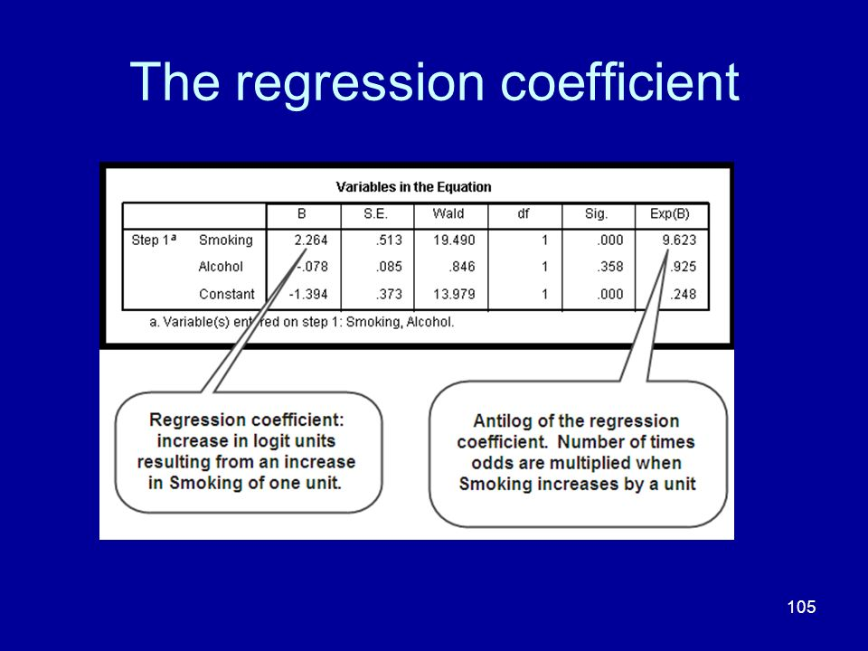 The regression coefficient