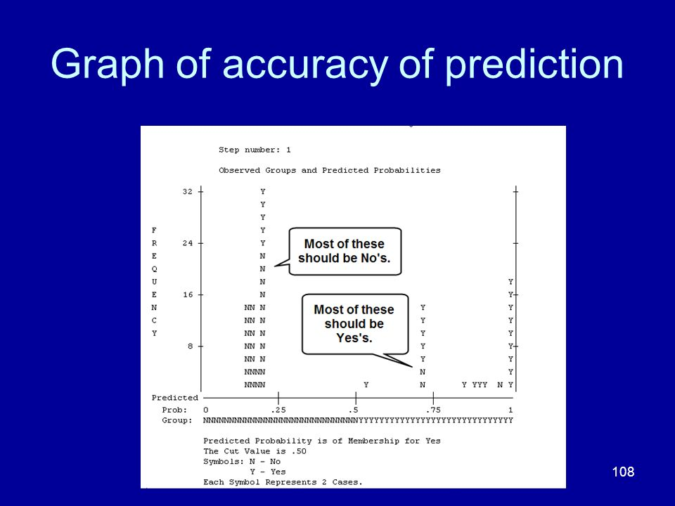 Graph of accuracy of prediction