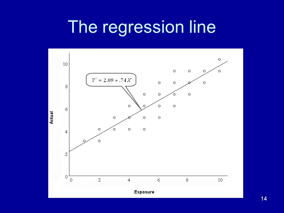 The regression line