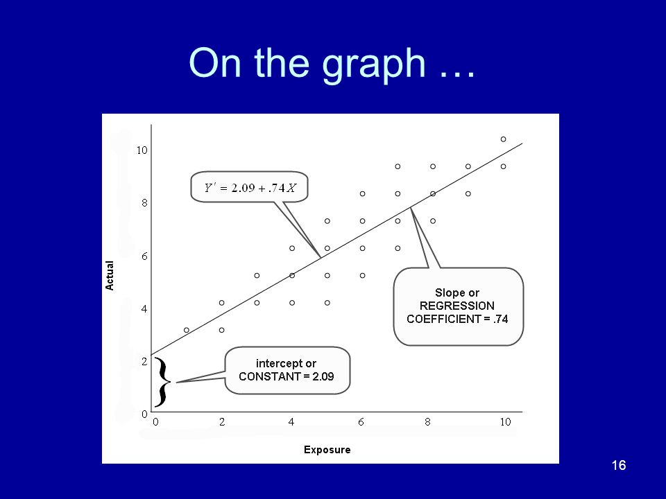 On the graph …