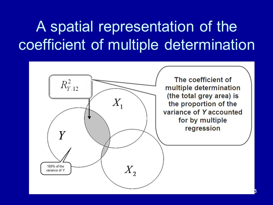 A spatial representation of the coefficient of multiple determination