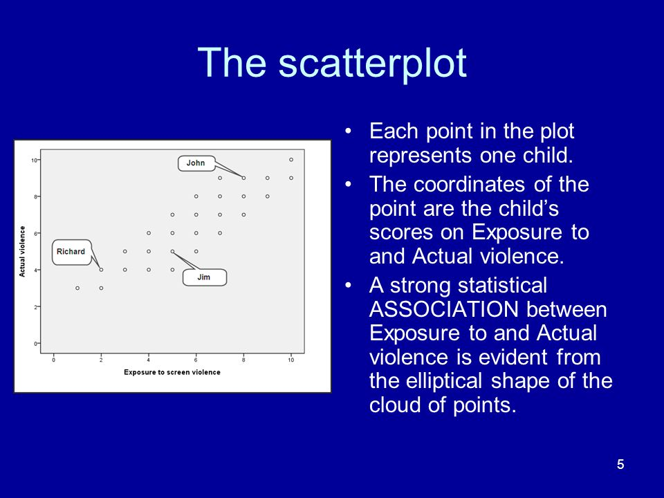 The scatterplot Each point in the plot represents one child.