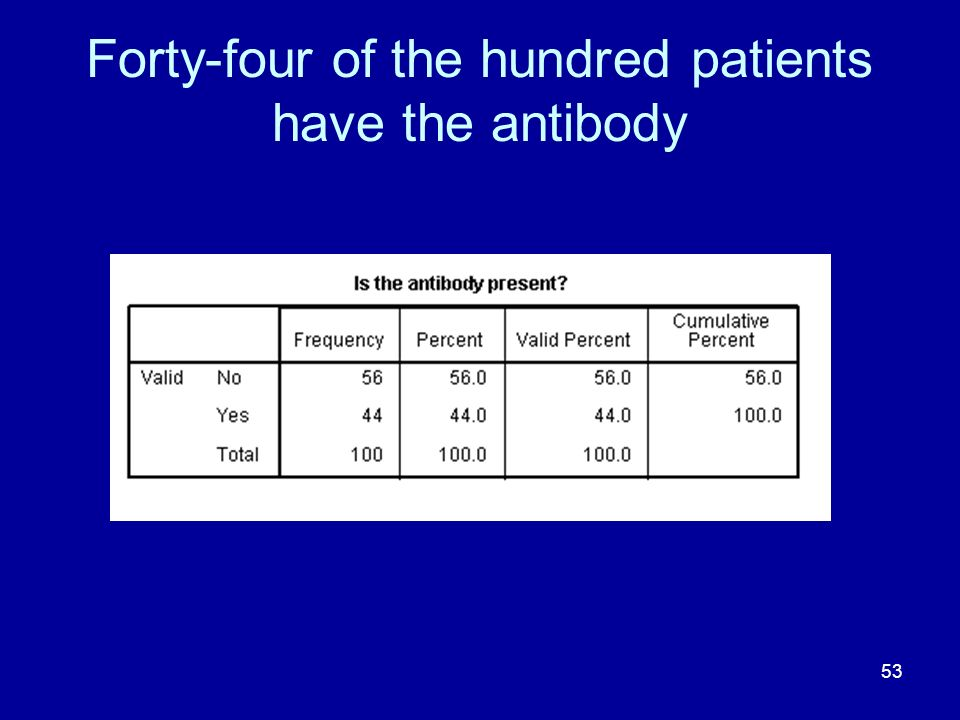 Forty-four of the hundred patients have the antibody