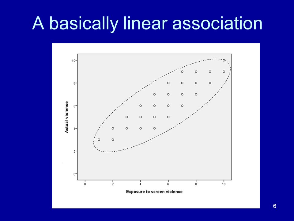 A basically linear association