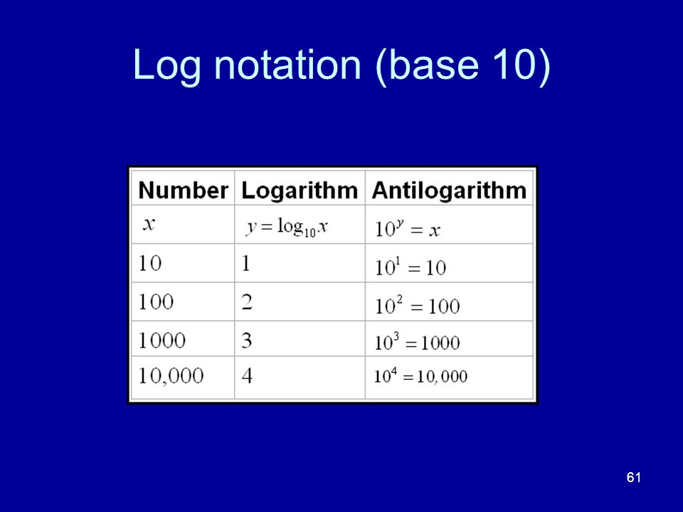 Log notation (base 10)