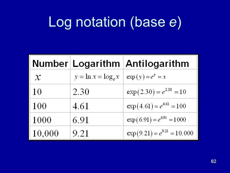 Log notation (base e)