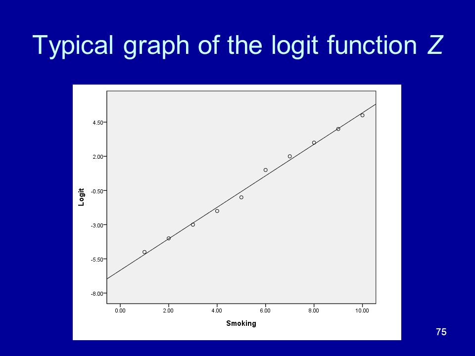 Typical graph of the logit function Z
