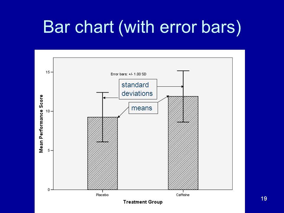 Bar chart (with error bars)