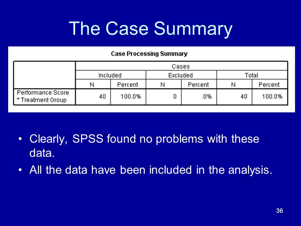 The Case Summary Clearly, SPSS found no problems with these data.