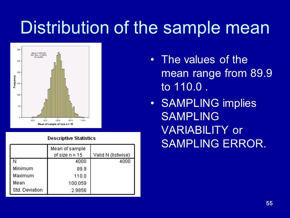 Distribution of the sample mean