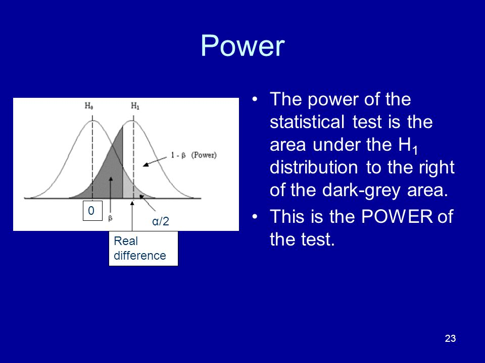 Power The power of the statistical test is the area under the H1 distribution to the right of the dark-grey area.