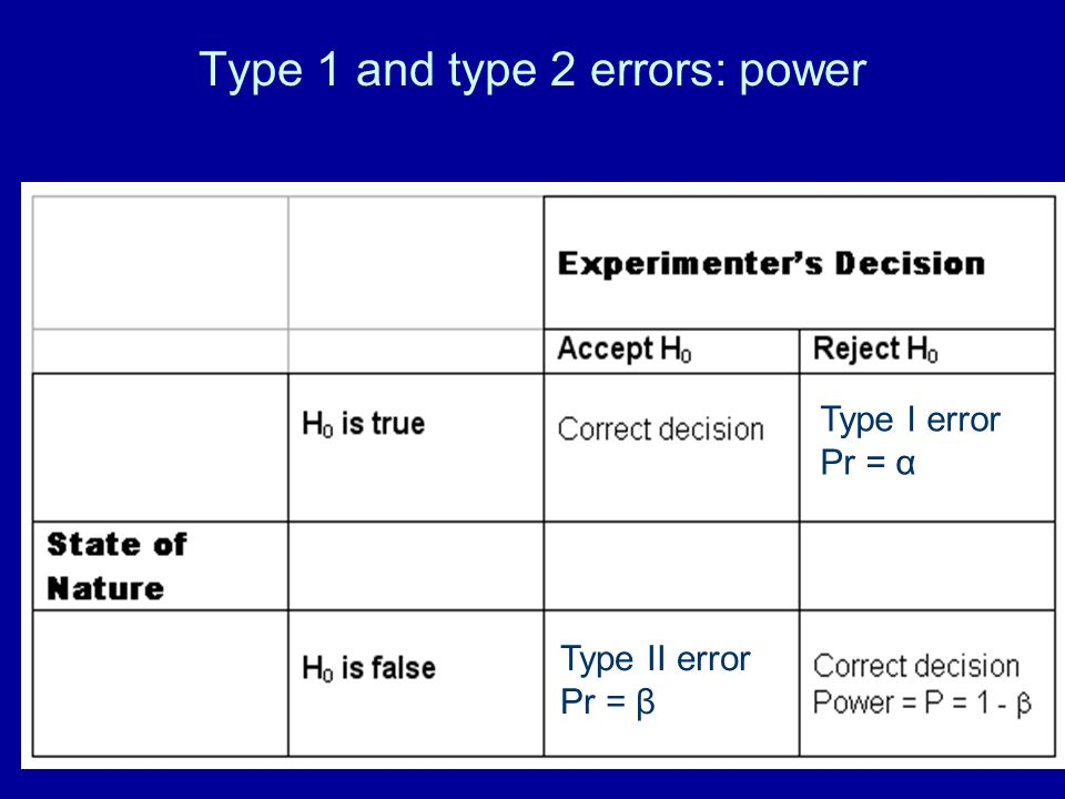 Type 1 and type 2 errors: power