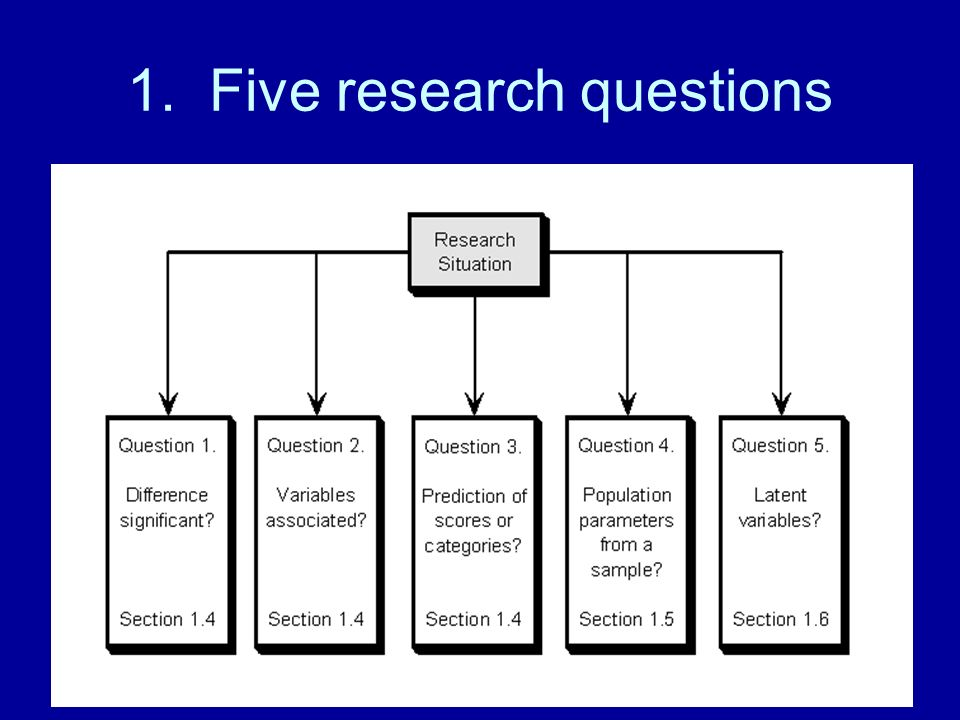 1. Five research questions