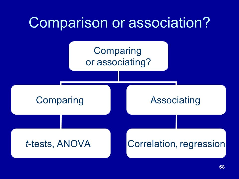 Comparison or association