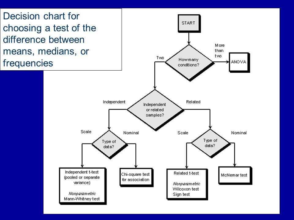 Decision chart for choosing a test of the difference between means, medians, or frequencies