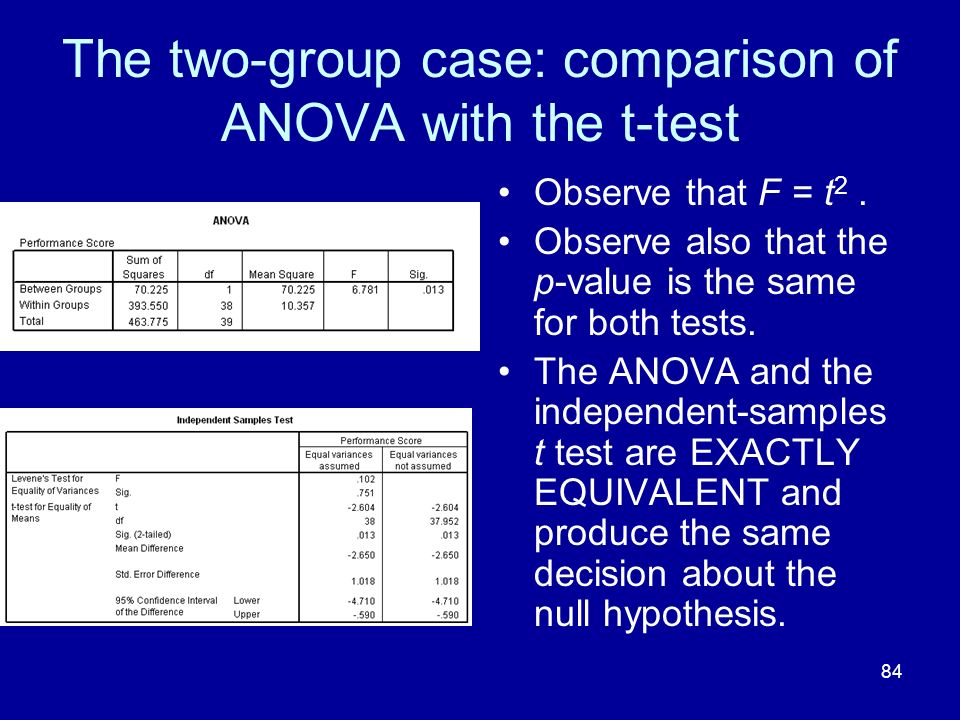 The two-group case: comparison of ANOVA with the t-test
