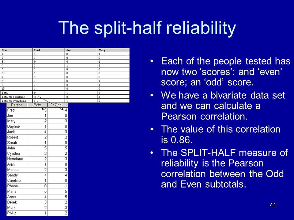 The split-half reliability