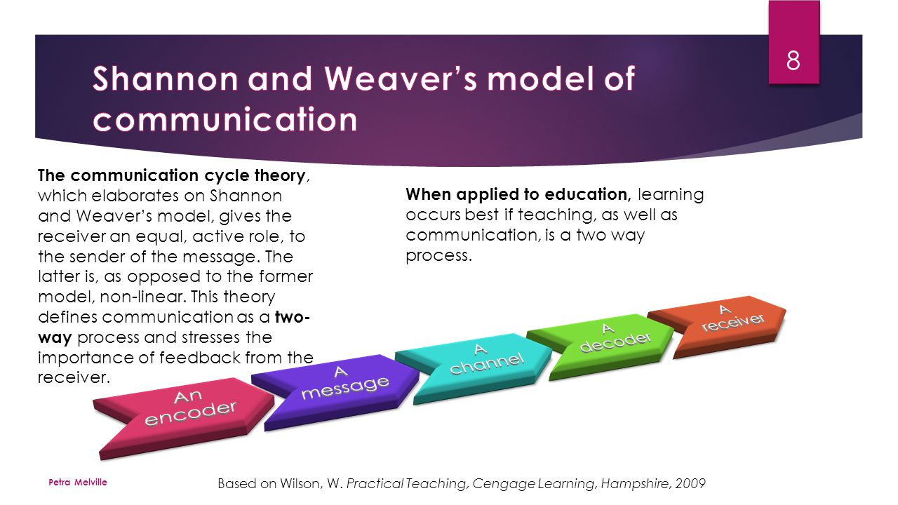 shannon and weaver model and its Basically the theories stated in words gerbner's model, smcr model, lasswell's  model are examples of verbal models but shannon weaver's model is a.
