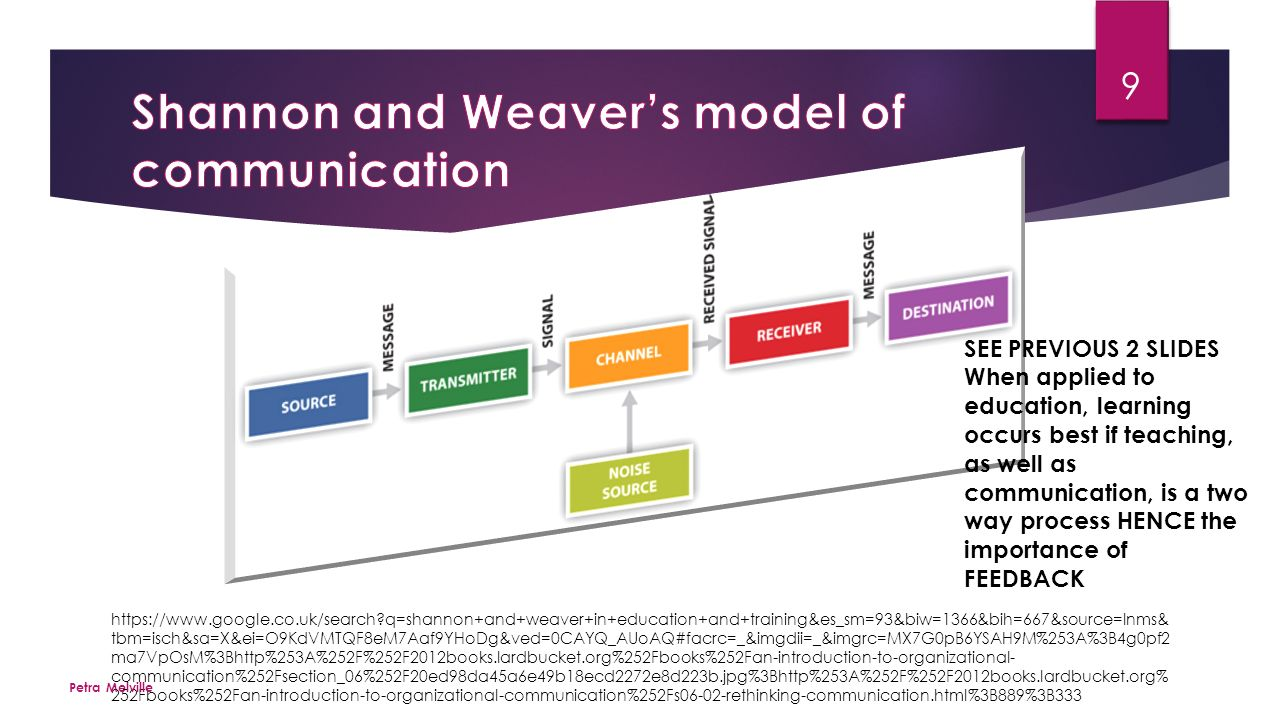 models of communication 2 essay The model of communication process information technology essay communication refers to the process by which information is transmitted and understood between two or more people.