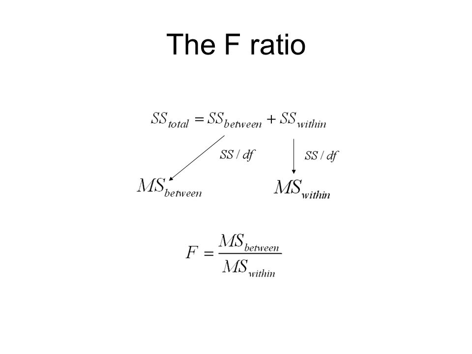 The F ratio