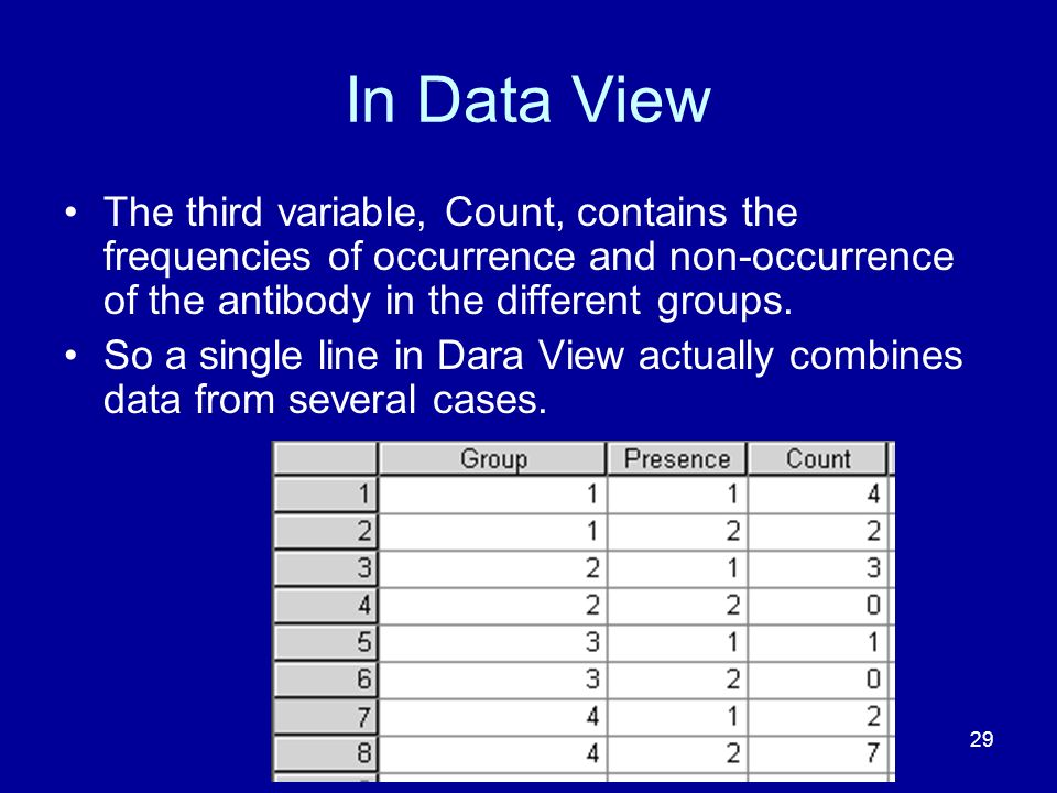 In Data View The third variable, Count, contains the frequencies of occurrence and non-occurrence of the antibody in the different groups.