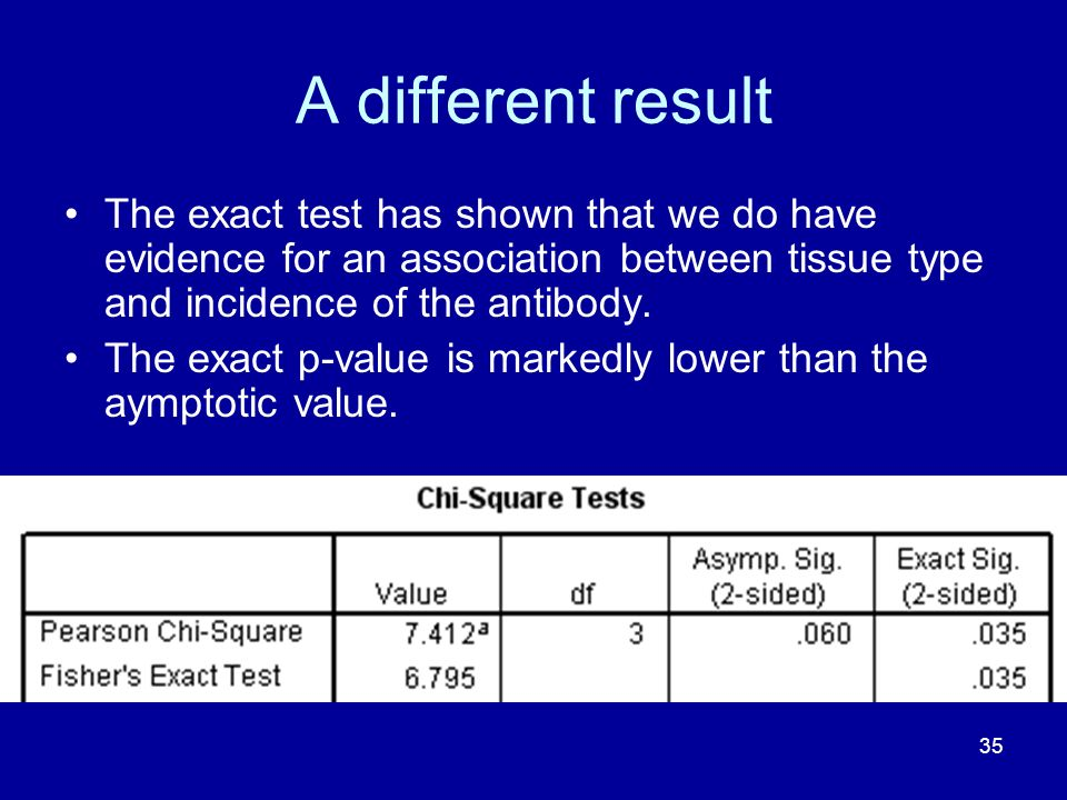 A different result The exact test has shown that we do have evidence for an association between tissue type and incidence of the antibody.