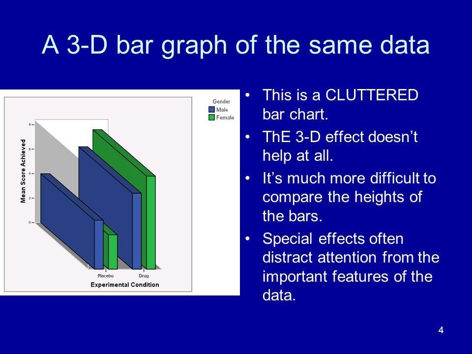 A 3-D bar graph of the same data