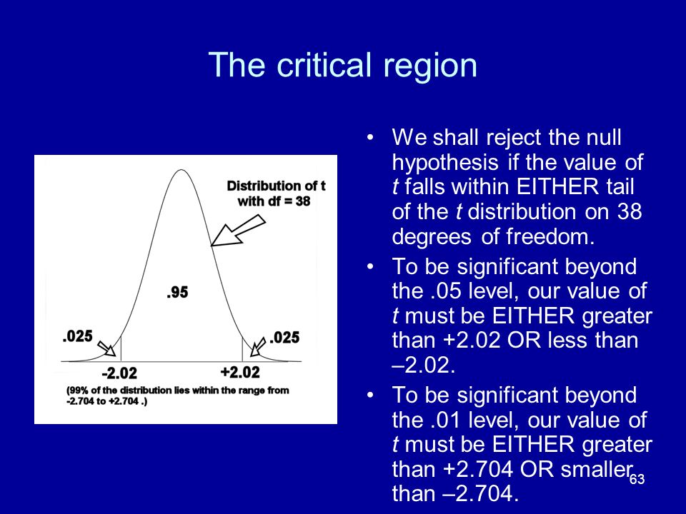 The critical region We shall reject the null hypothesis if the value of t falls within EITHER tail of the t distribution on 38 degrees of freedom.