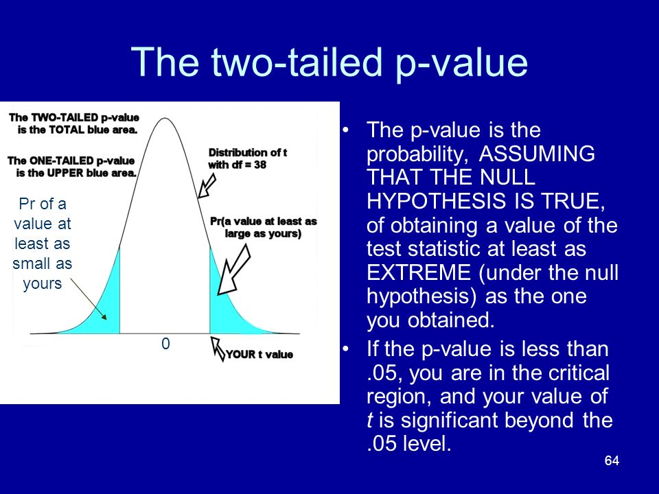 The two-tailed p-value