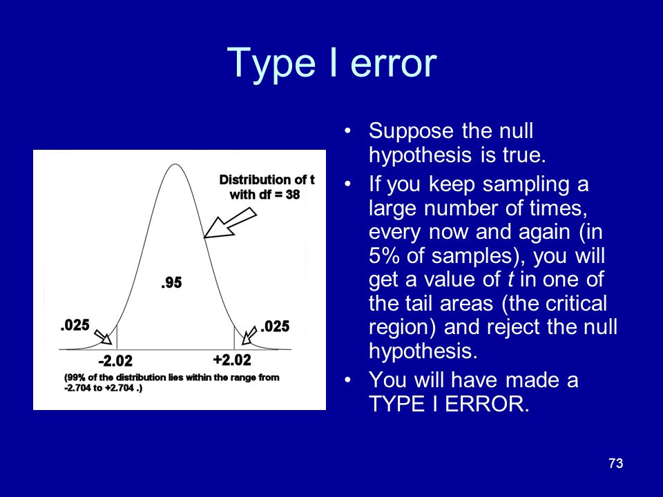 Type I error Suppose the null hypothesis is true.