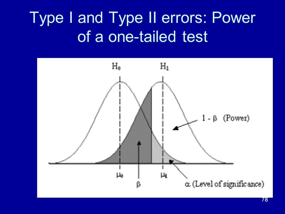 Type I and Type II errors: Power of a one-tailed test