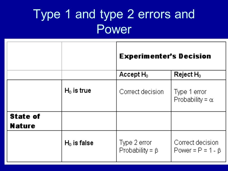 Type 1 and type 2 errors and Power