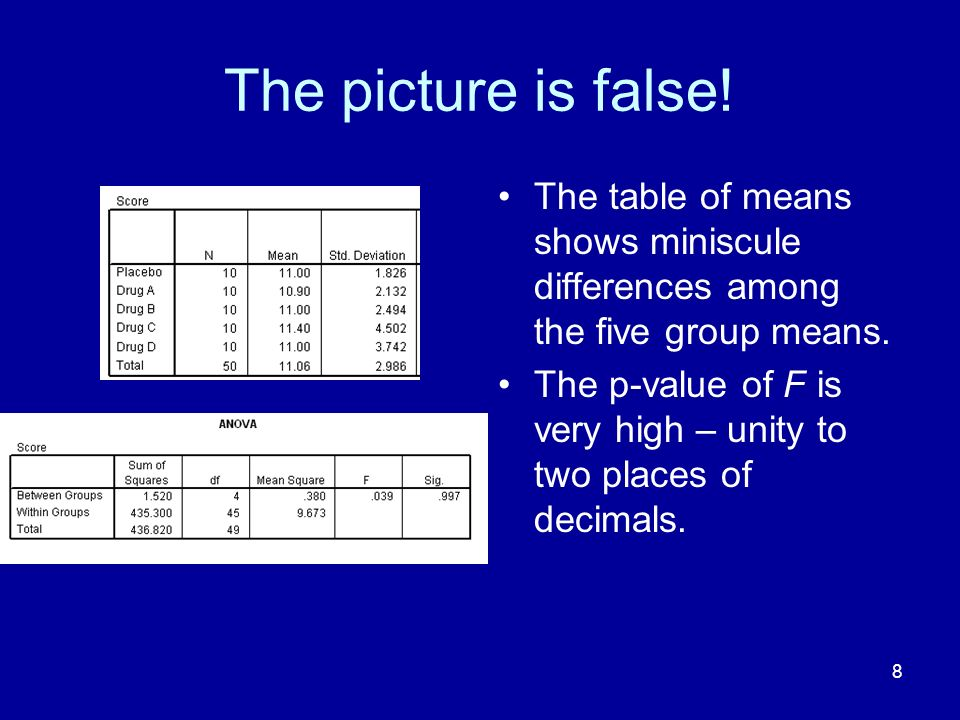 The picture is false! The table of means shows miniscule differences among the five group means.