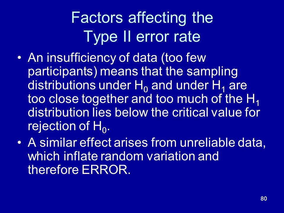 Factors affecting the Type II error rate