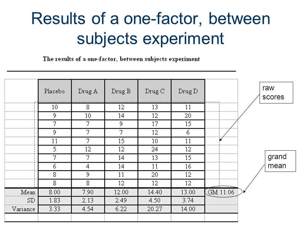Results of a one-factor, between subjects experiment