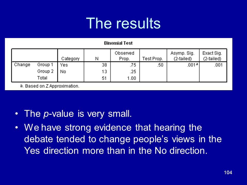 The results The p-value is very small.